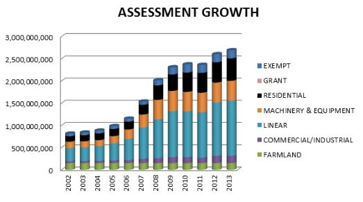 Assessment growth bars14