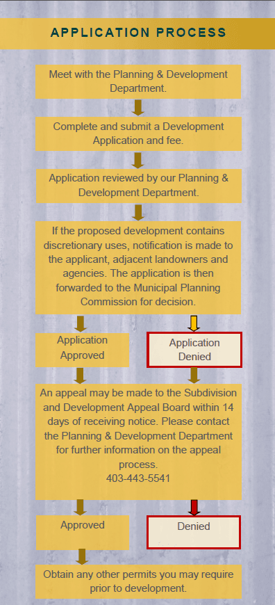 development permit process