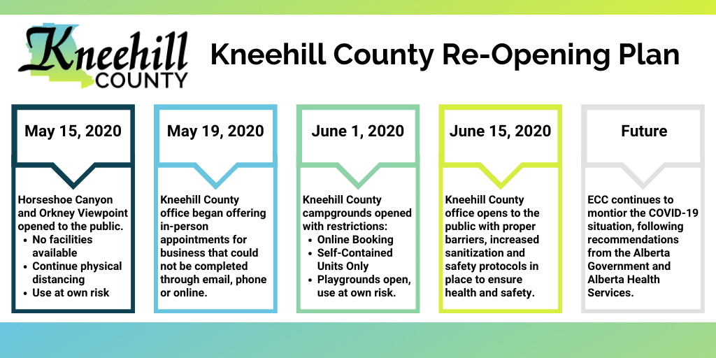 Kneehill County Re-Opening Plan (7)